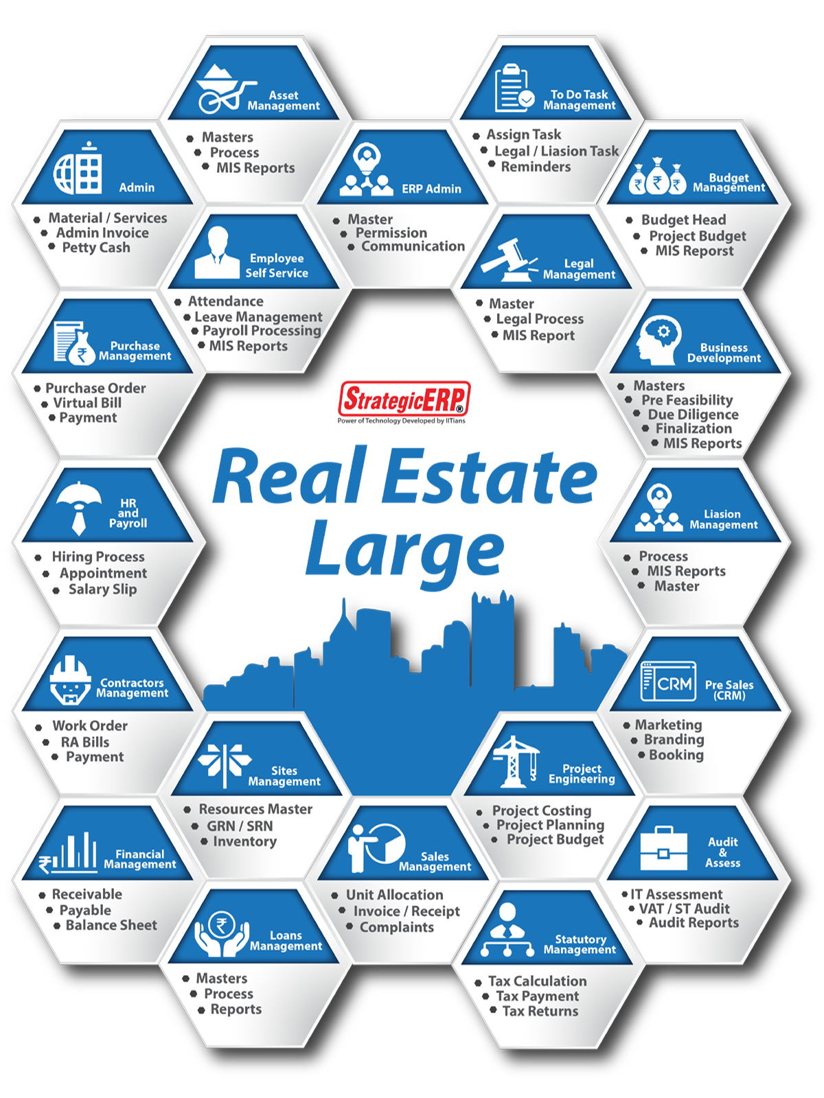 Real Estate ERP Software | Real Estate ERP Solution - StrategicERP