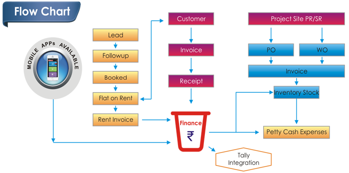 Real estate erp software real estate erp solutions flowchart of real estatebasic ccuart Image collections